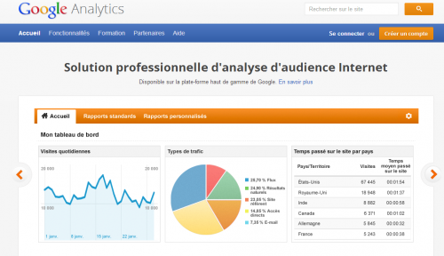 optimisation google analytics