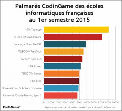palmarès CodinGame 2015